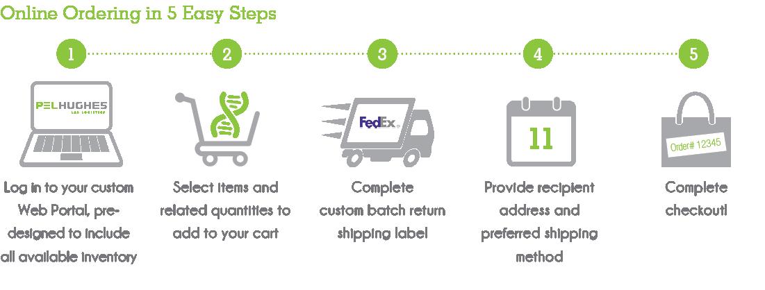 Online Ordering in 5 Easy Steps