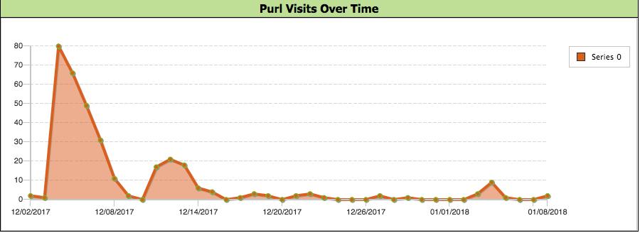 pel hughes graph2